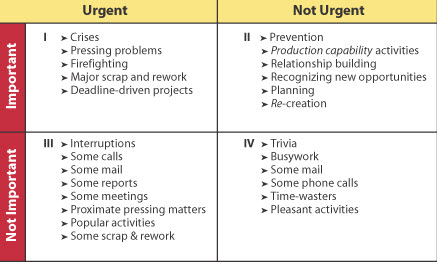 time-management-matrix